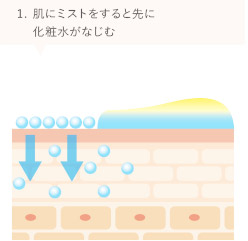 1.肌にミストをすると先に化粧水がなじむ