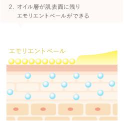 2.オイル層が肌表面に残りエモリエントベールができる
