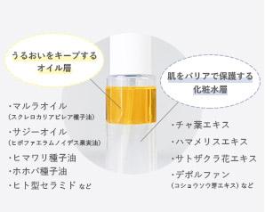 うるおいをキープするオイル層とバリア機能を高める化粧水層